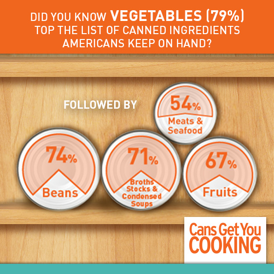 Cans Get You Cooking Infographic #cansgetyoucooking