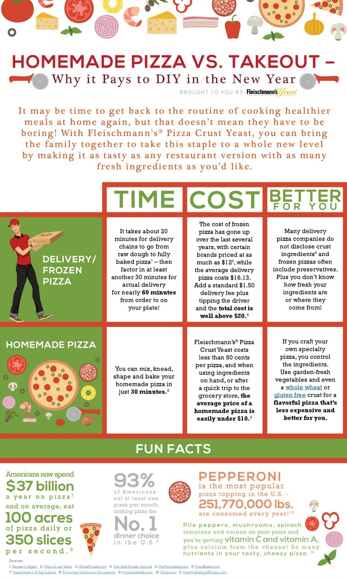 Infographic about American pizza consumption