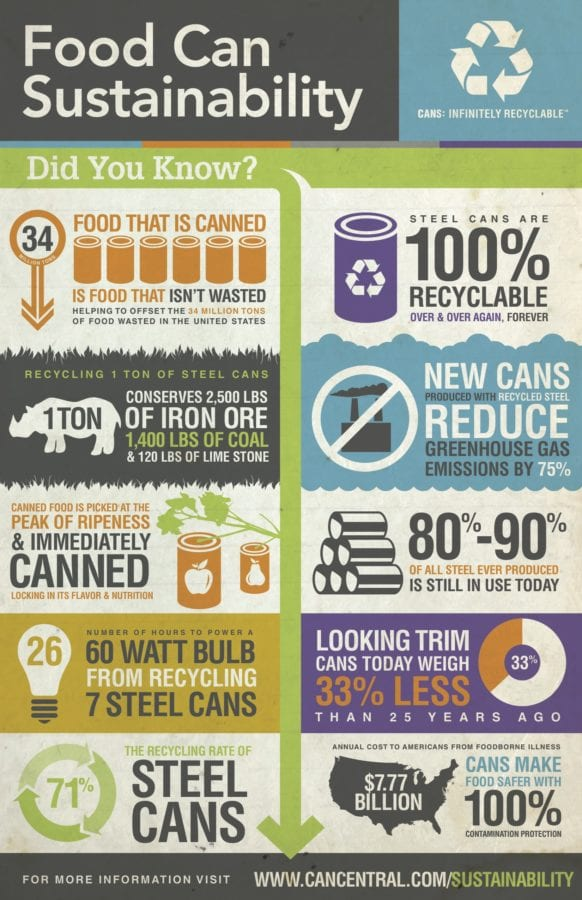 Cans Get You Cooking - Canned food is sustainable!