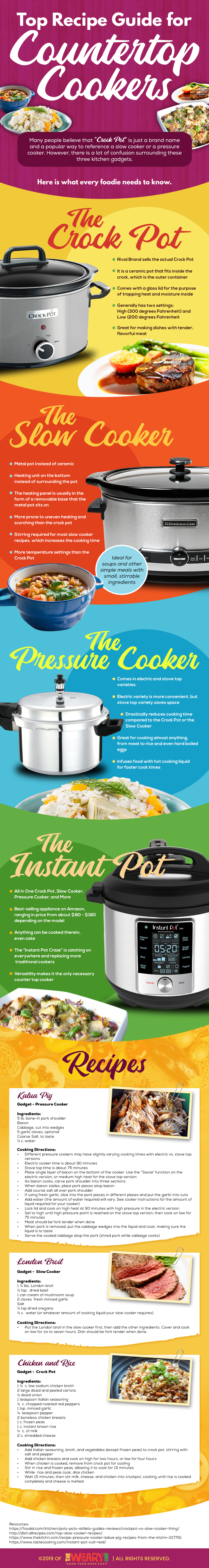 Top Recipe Guide For Countertop Cookers
